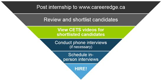 career edge talent screening chart